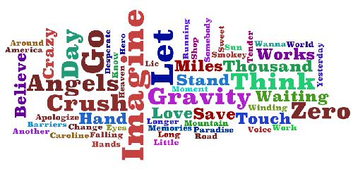 David Archuleta songs depicted as a tag cloud